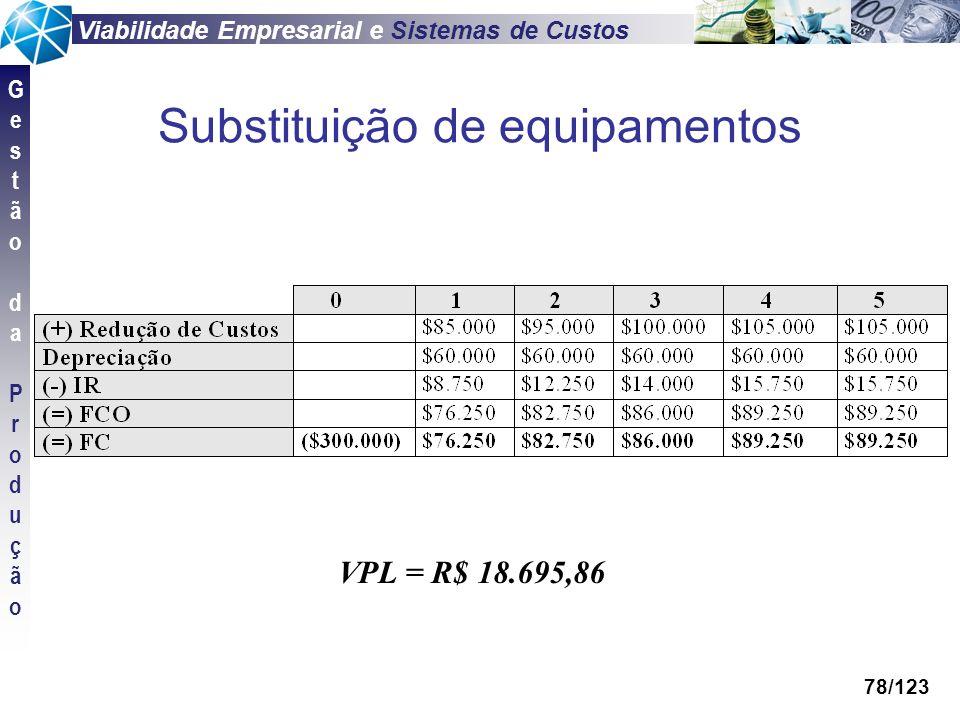 Viabilidade Empresarial e Sistemas de Custos GestãodaProduçãoGestãodaProdução 78/123 Substituição de equipamentos VPL = R$ 18.695,86