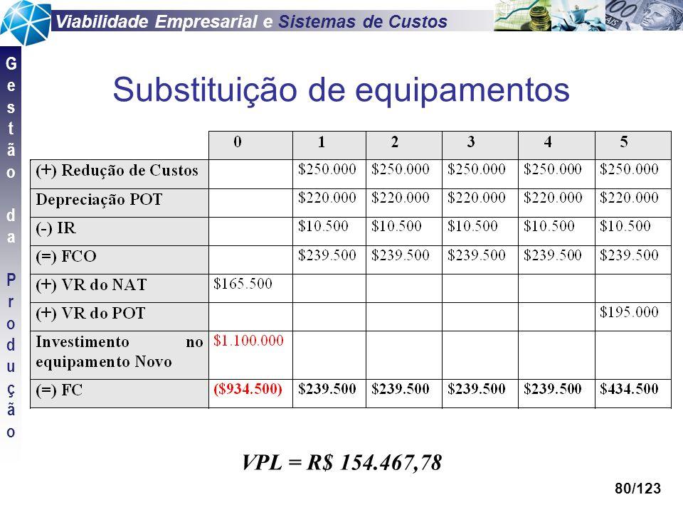 Viabilidade Empresarial e Sistemas de Custos GestãodaProduçãoGestãodaProdução 80/123 Substituição de equipamentos VPL = R$ 154.467,78