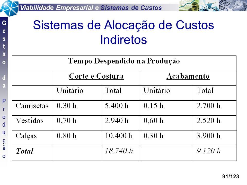 Viabilidade Empresarial e Sistemas de Custos GestãodaProduçãoGestãodaProdução 91/123 Sistemas de Alocação de Custos Indiretos