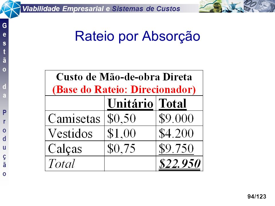 Viabilidade Empresarial e Sistemas de Custos GestãodaProduçãoGestãodaProdução 94/123 Rateio por Absorção