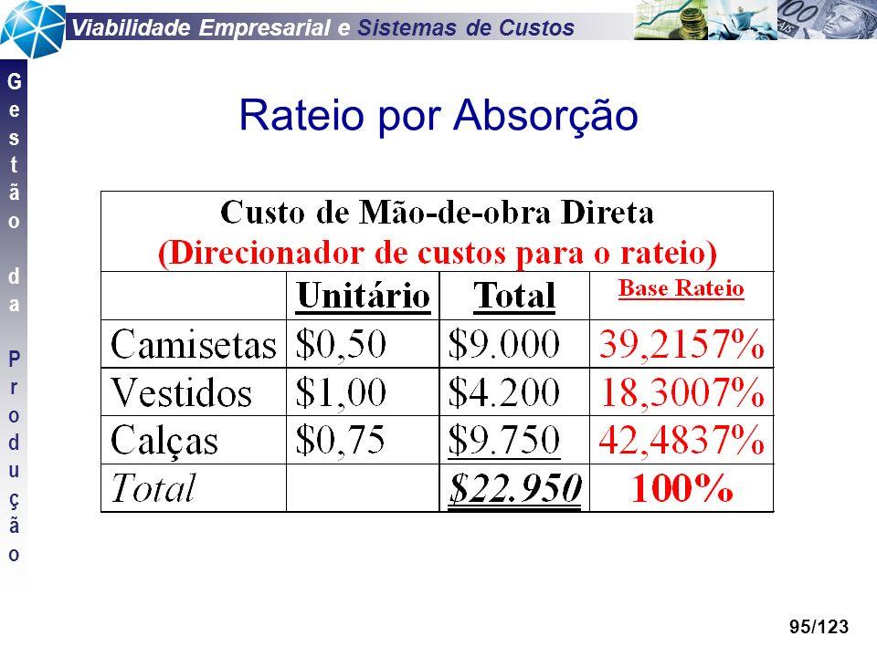 Viabilidade Empresarial e Sistemas de Custos GestãodaProduçãoGestãodaProdução 95/123 Rateio por Absorção