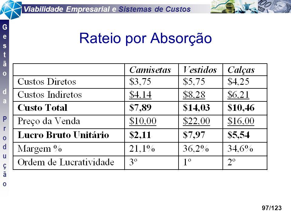 Viabilidade Empresarial e Sistemas de Custos GestãodaProduçãoGestãodaProdução 97/123 Rateio por Absorção