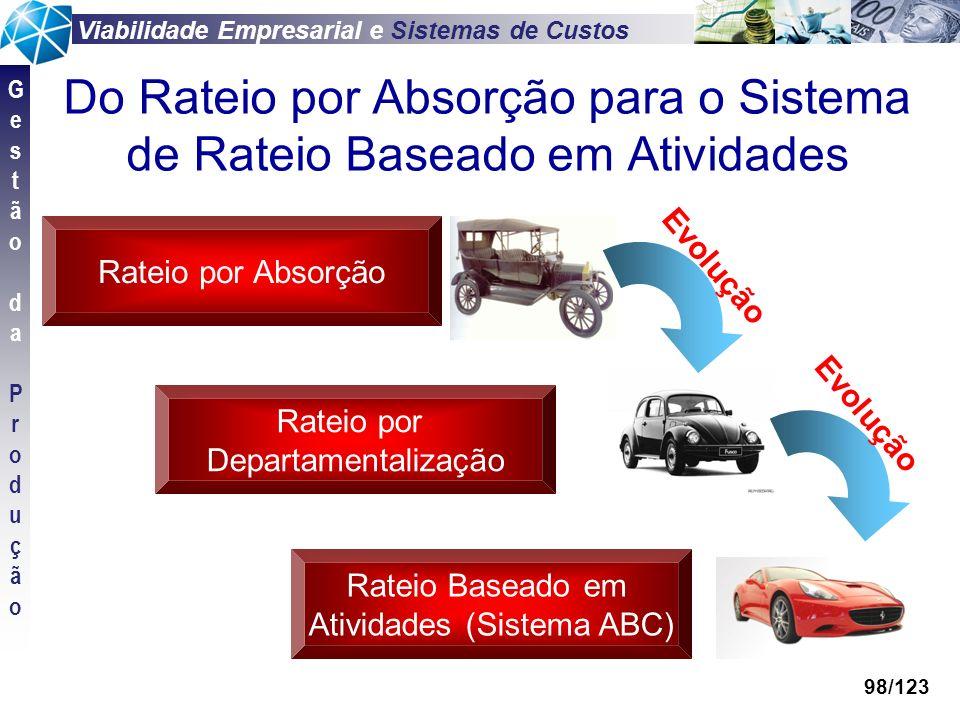 Viabilidade Empresarial e Sistemas de Custos GestãodaProduçãoGestãodaProdução 98/123 Do Rateio por Absorção para o Sistema de Rateio Baseado em Ativid