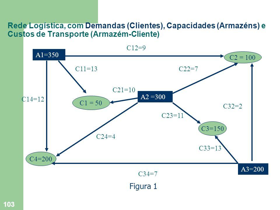 103 Rede Logística, com Demandas (Clientes), Capacidades (Armazéns) e Custos de Transporte (Armazém-Cliente) A1=350 C2 = 100 C1 = 50 A2 =300 C3=150 A3
