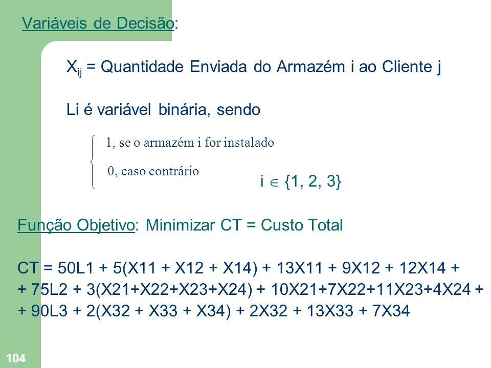 104 Variáveis de Decisão: X ij = Quantidade Enviada do Armazém i ao Cliente j Li é variável binária, sendo i {1, 2, 3} Função Objetivo: Minimizar CT =