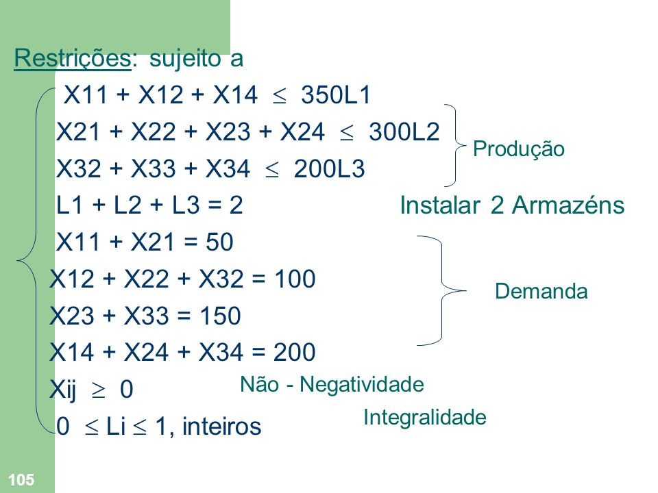 105 Restrições: sujeito a X11 + X12 + X14 350L1 X21 + X22 + X23 + X24 300L2 X32 + X33 + X34 200L3 L1 + L2 + L3 = 2 Instalar 2 Armazéns X11 + X21 = 50