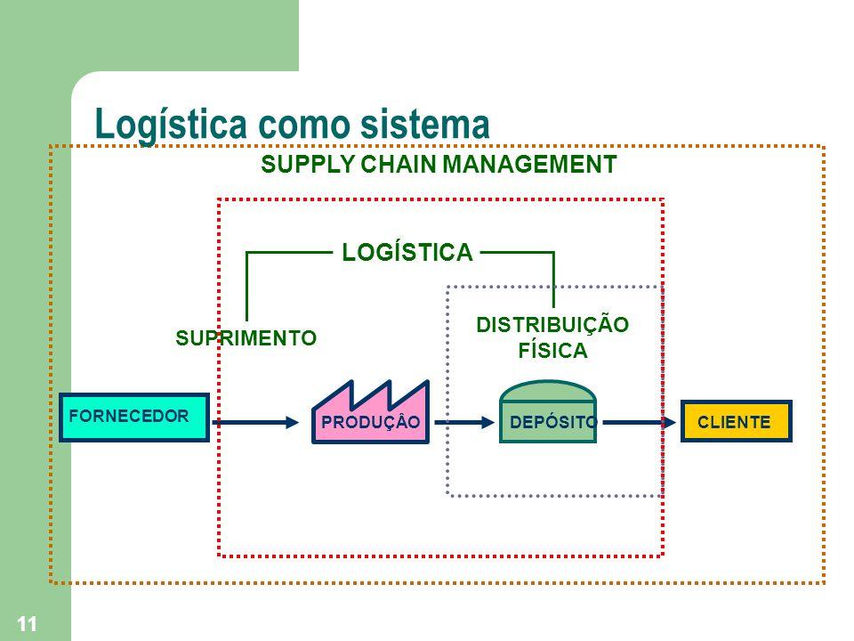 11 PRODUÇÂO FORNECEDOR SUPRIMENTO CLIENTE DISTRIBUIÇÃO FÍSICA LOGÍSTICA DEPÓSITO SUPPLY CHAIN MANAGEMENT Logística como sistema