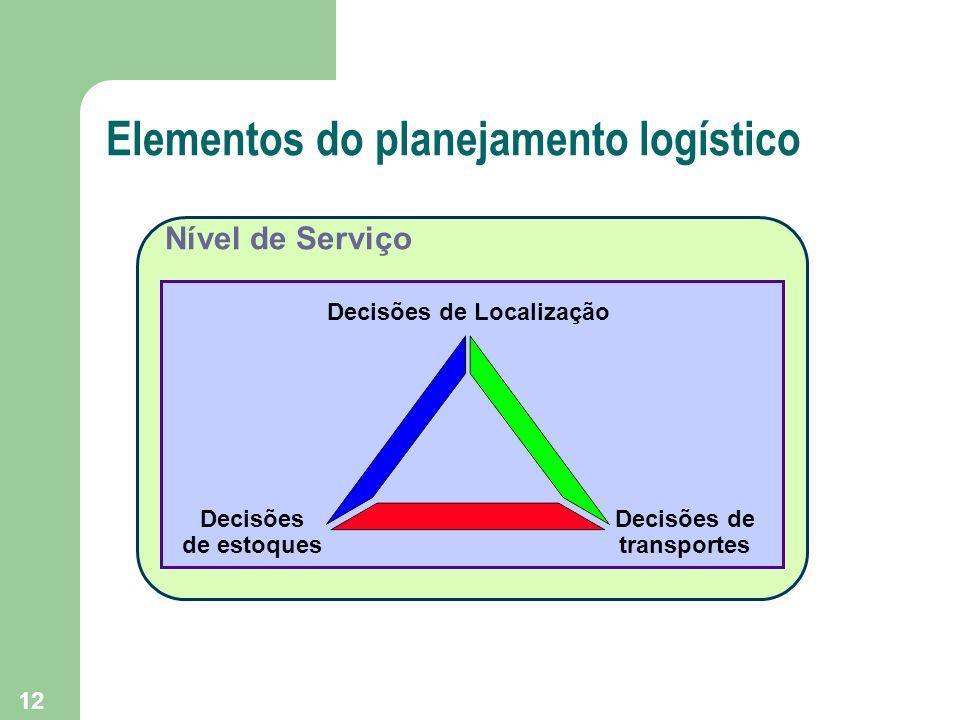 12 Elementos do planejamento logístico Nível de Serviço Decisões de Localização Decisões de estoques Decisões de transportes