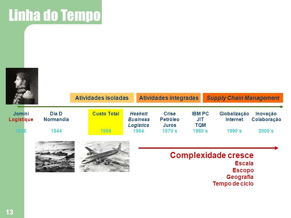 13 IBM PC JIT TQM 1980´s Crise Petróleo Juros 1970´s Globalização Internet 1990´s Heskett Business Logistics 1964 Inovação Colaboração 2000´s Atividad