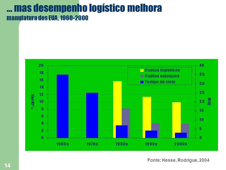 14 Fonte: Hesse, Rodrigue, 2004... mas desempenho logístico melhora manufatura dos EUA, 1960-2000
