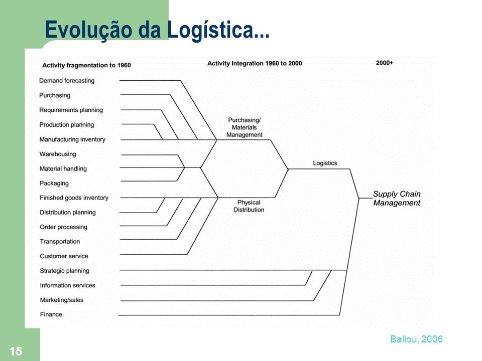 15 Evolução da Logística... Ballou, 2006