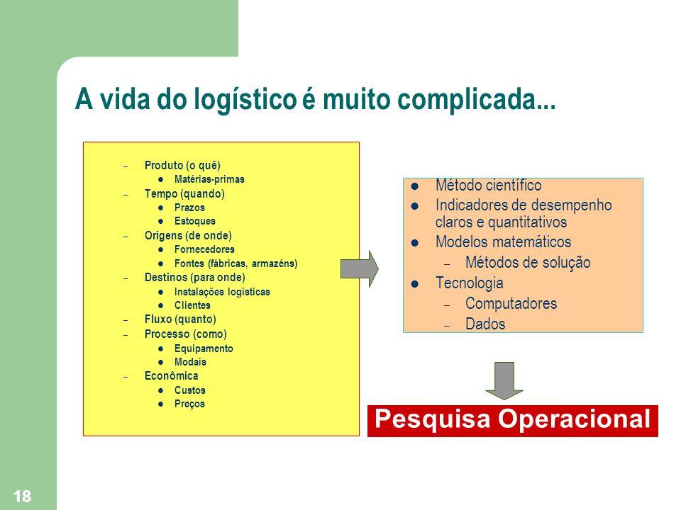 18 A vida do logístico é muito complicada... Método científico Indicadores de desempenho claros e quantitativos Modelos matemáticos – Métodos de soluç