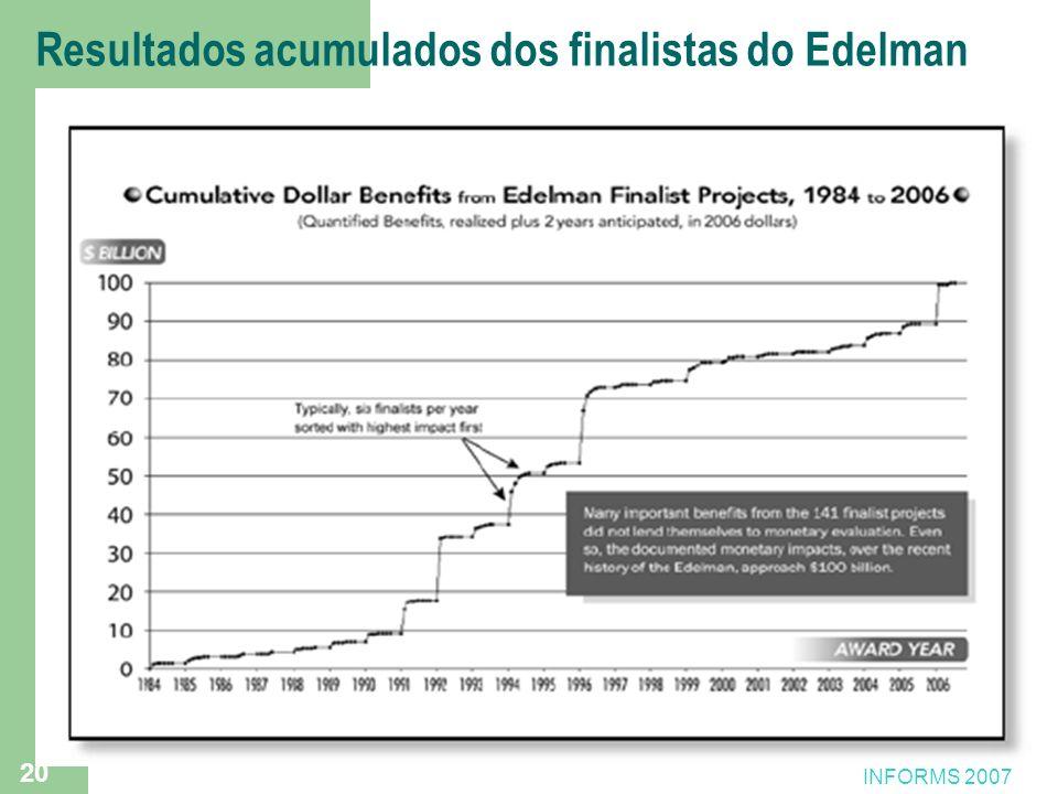 20 Resultados acumulados dos finalistas do Edelman INFORMS 2007