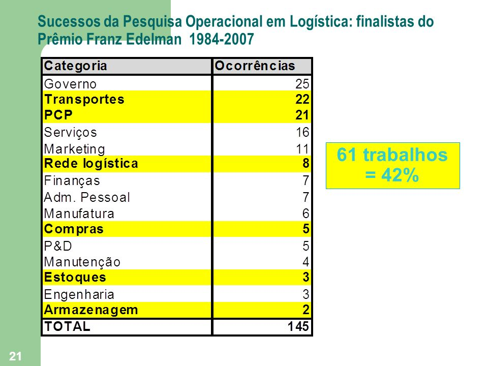 21 Sucessos da Pesquisa Operacional em Logística: finalistas do Prêmio Franz Edelman 1984-2007 61 trabalhos = 42%