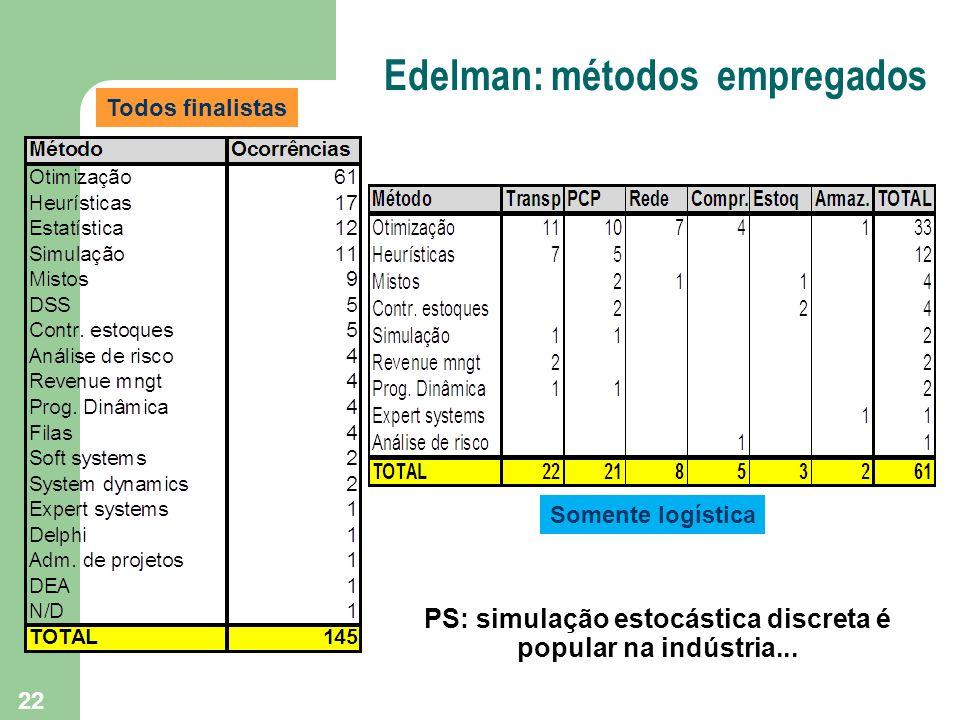 22 Edelman: métodos empregados Todos finalistas Somente logística PS: simulação estocástica discreta é popular na indústria...