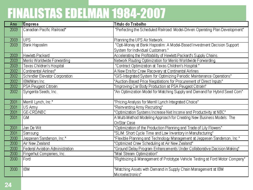 24 FINALISTAS EDELMAN 1984-2007