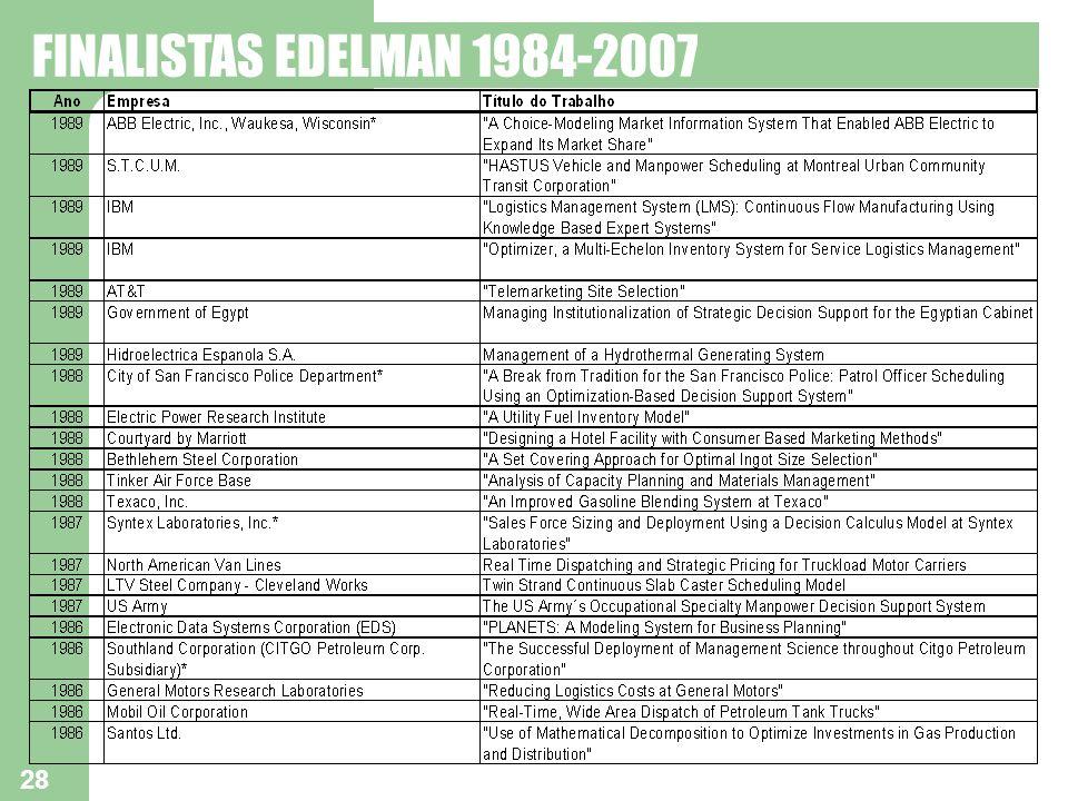 28 FINALISTAS EDELMAN 1984-2007
