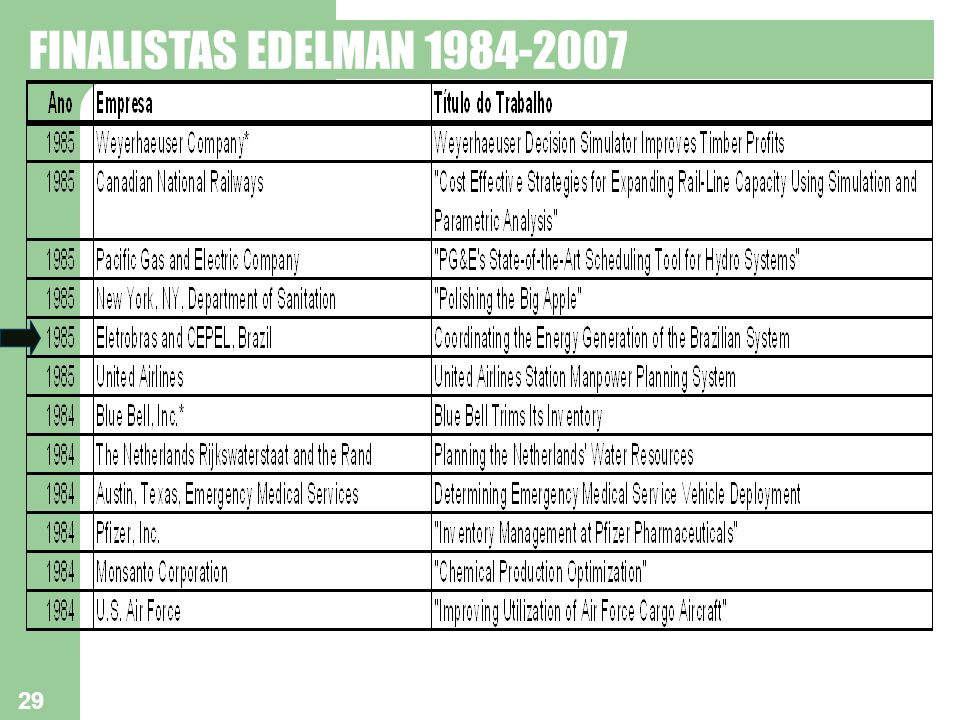 29 FINALISTAS EDELMAN 1984-2007