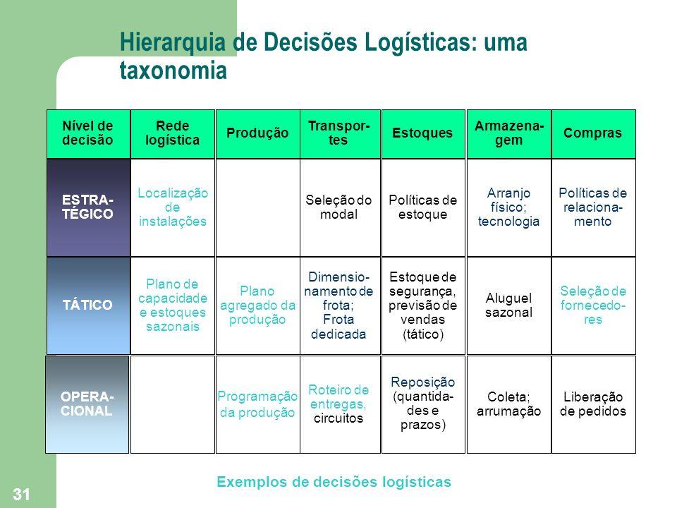 31 Hierarquia de Decisões Logísticas: uma taxonomia Nível de decisão Rede logística ESTRA- TÉGICO Localização de instalações TÁTICO Plano de capacidad