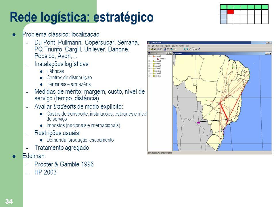 34 Rede logística: estratégico Problema clássico: localização – Du Pont, Pullmann, Copersucar, Serrana, PQ Triunfo, Cargill, Unilever, Danone, Pepsico