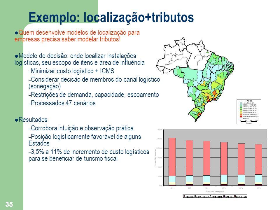 35 Exemplo: localização+tributos Quem desenvolve modelos de localização para empresas precisa saber modelar tributos! Modelo de decisão: onde localiza