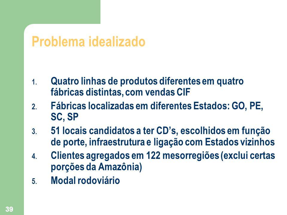 39 Problema idealizado 1. Quatro linhas de produtos diferentes em quatro fábricas distintas, com vendas CIF 2. Fábricas localizadas em diferentes Esta
