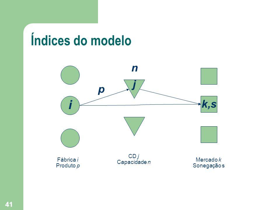 41 Índices do modelo i Fábrica i Produto p j CD j Capacidade n k,s Mercado k Sonegação s n p