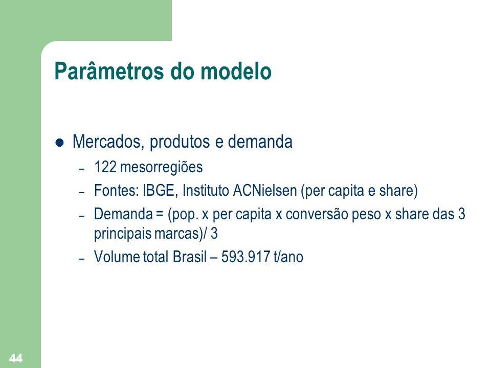 44 Parâmetros do modelo Mercados, produtos e demanda – 122 mesorregiões – Fontes: IBGE, Instituto ACNielsen (per capita e share) – Demanda = (pop. x p