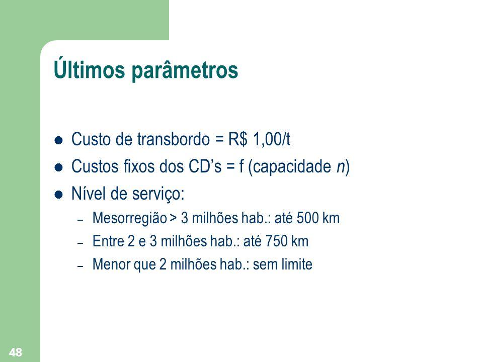 48 Últimos parâmetros Custo de transbordo = R$ 1,00/t Custos fixos dos CDs = f (capacidade n ) Nível de serviço: – Mesorregião > 3 milhões hab.: até 5