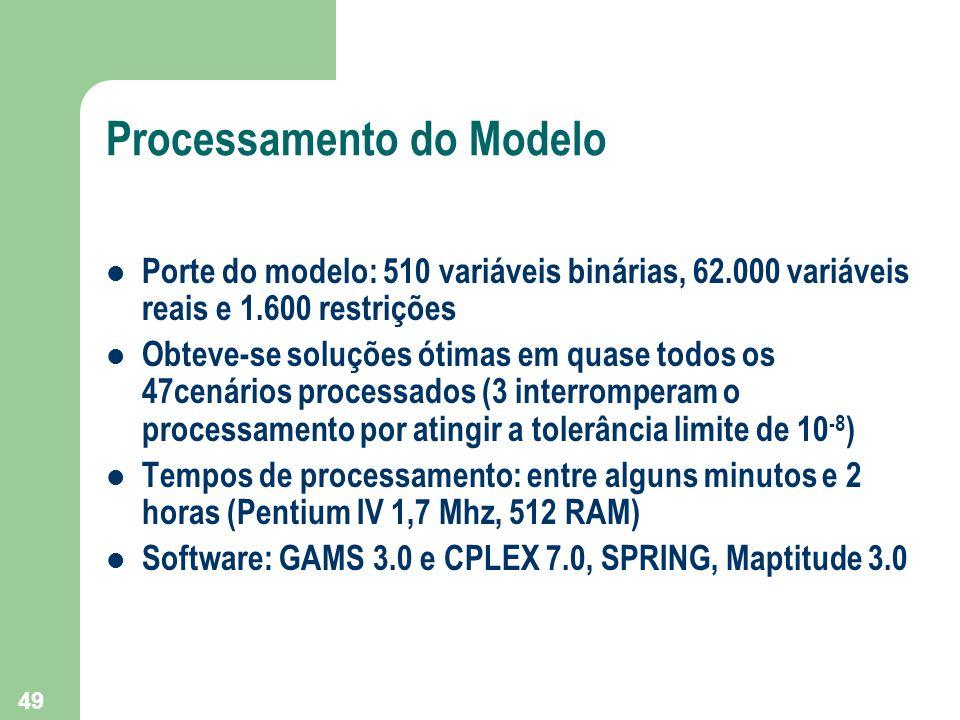 49 Processamento do Modelo Porte do modelo: 510 variáveis binárias, 62.000 variáveis reais e 1.600 restrições Obteve-se soluções ótimas em quase todos