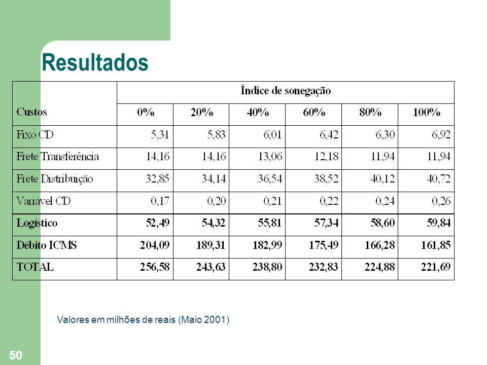50 Resultados Valores em milhões de reais (Maio 2001)