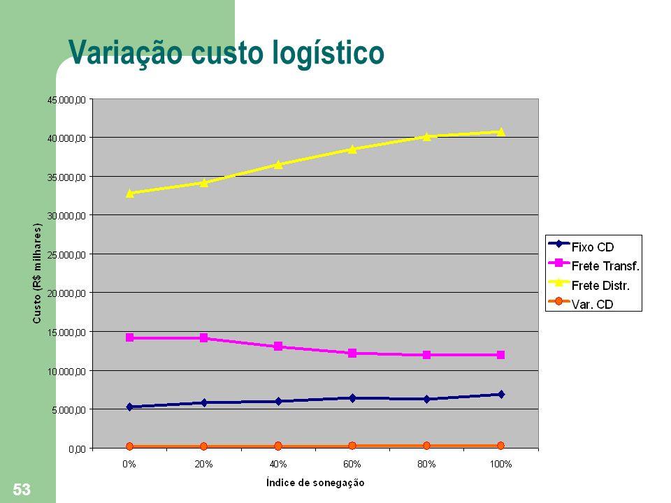 53 Variação custo logístico