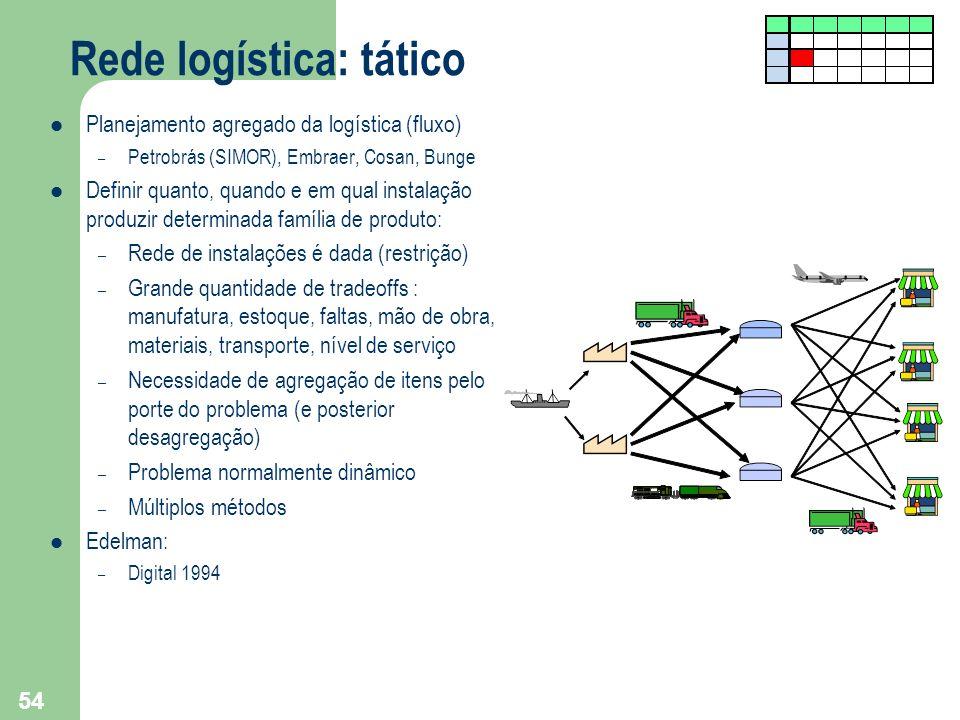 54 Rede logística: tático Planejamento agregado da logística (fluxo) – Petrobrás (SIMOR), Embraer, Cosan, Bunge Definir quanto, quando e em qual insta