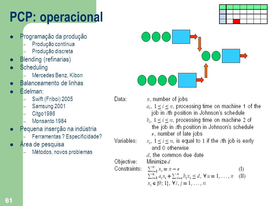 61 PCP: operacional Programação da produção – Produção contínua – Produção discreta Blending (refinarias) Scheduling – Mercedes Benz, Kibon Balanceame