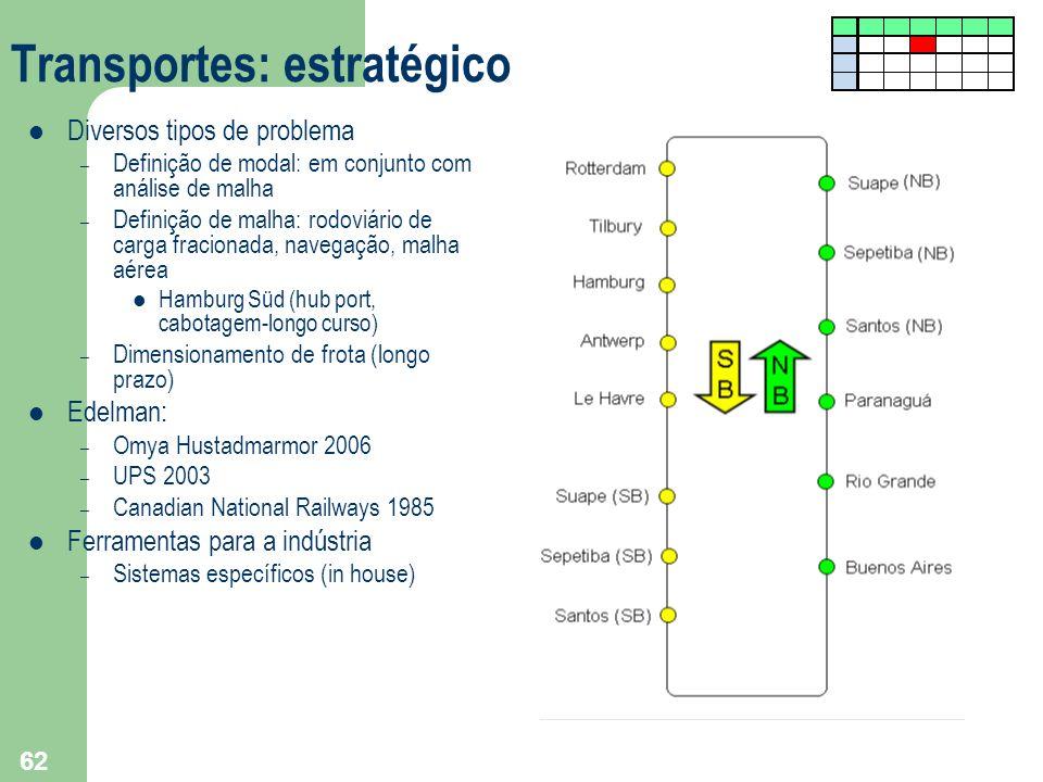 62 Transportes: estratégico Diversos tipos de problema – Definição de modal: em conjunto com análise de malha – Definição de malha: rodoviário de carg