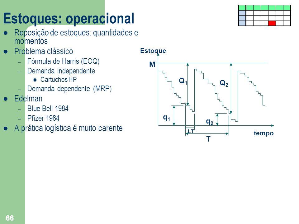 66 Estoques: operacional Reposição de estoques: quantidades e momentos Problema clássico – Fórmula de Harris (EOQ) – Demanda independente Cartuchos HP
