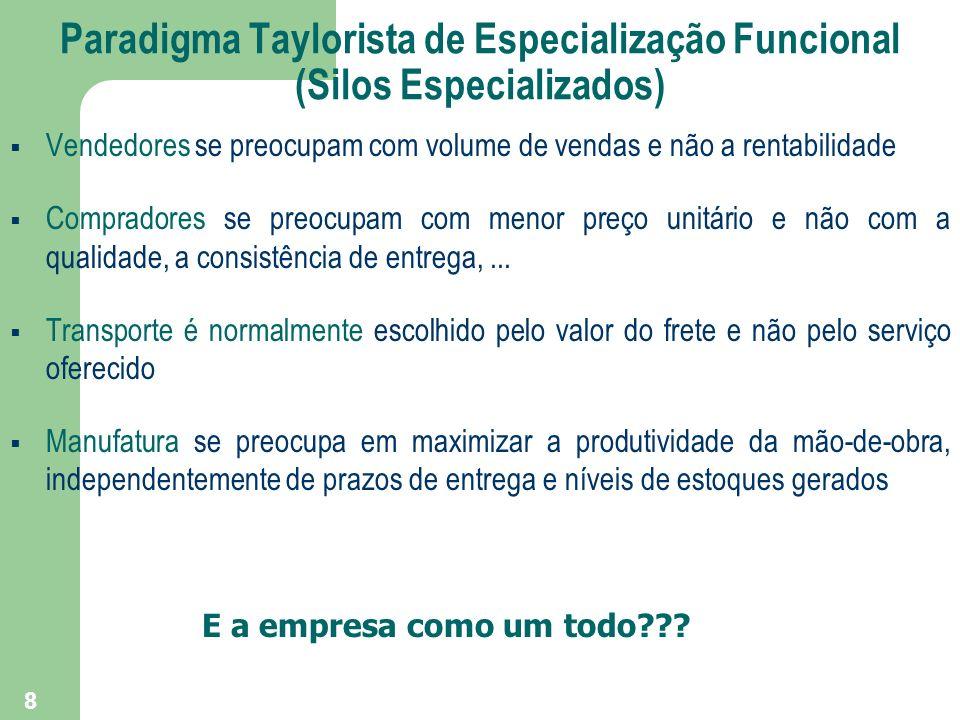 8 Paradigma Taylorista de Especialização Funcional (Silos Especializados) Vendedores se preocupam com volume de vendas e não a rentabilidade Comprador
