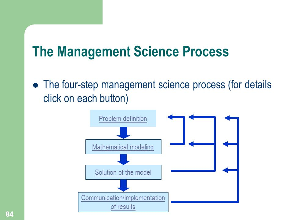 84 The Management Science Process The four-step management science process (for details click on each button) Problem definition Mathematical modeling