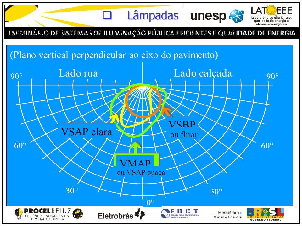 Resultados fotométricos típicos com diferentes lâmpadas (Plano vertical perpendicular ao eixo do pavimento) Lado ruaLado calçada 90° VSAP clara VMAP V