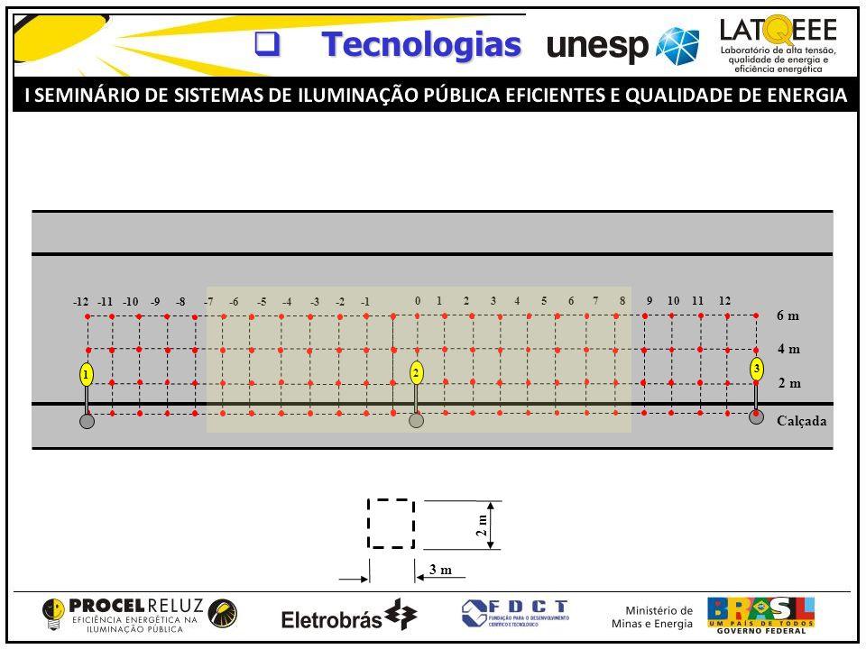Tecnologias Tecnologias Calçada 2 m 4 m 6 m -12 -11 -10 -9 -8 -7 -6 -5 -4 -3 -2 -1 0 1 2 3 4 5 6 7 8 9 10 11 12 2 1 3 3 m 2 m