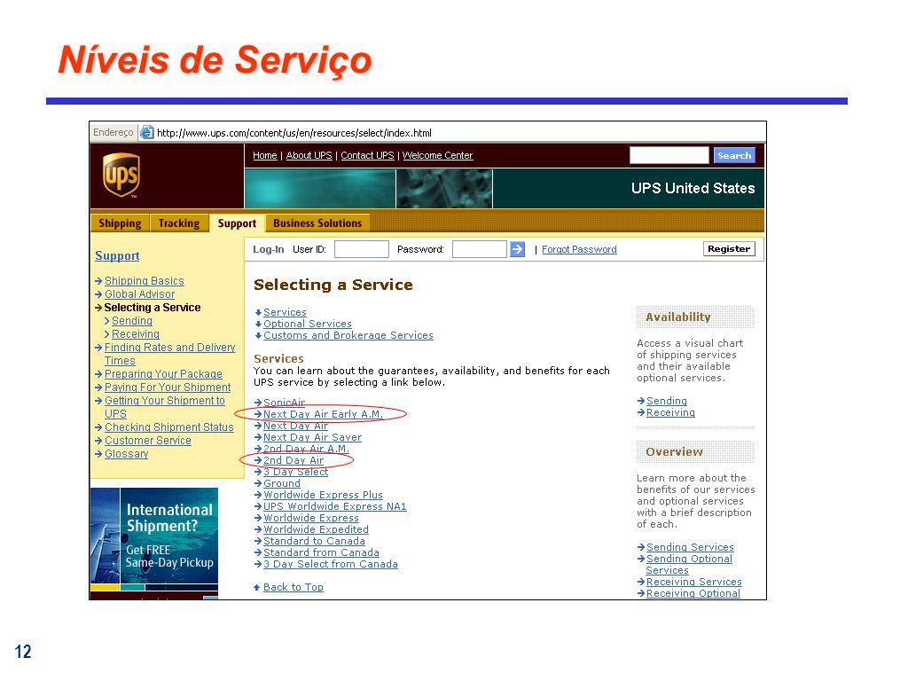 12 Níveis de Serviço