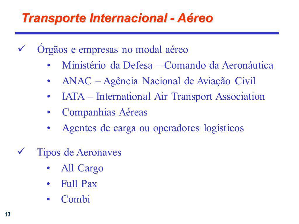 13 Transporte Internacional - Aéreo Órgãos e empresas no modal aéreo Ministério da Defesa – Comando da Aeronáutica ANAC – Agência Nacional de Aviação