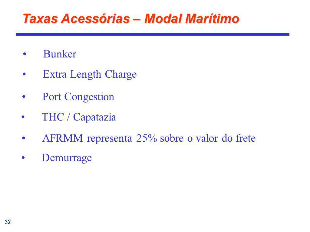 32 Taxas Acessórias – Modal Marítimo THC / Capatazia AFRMM representa 25% sobre o valor do frete Demurrage Port Congestion Bunker Extra Length Charge