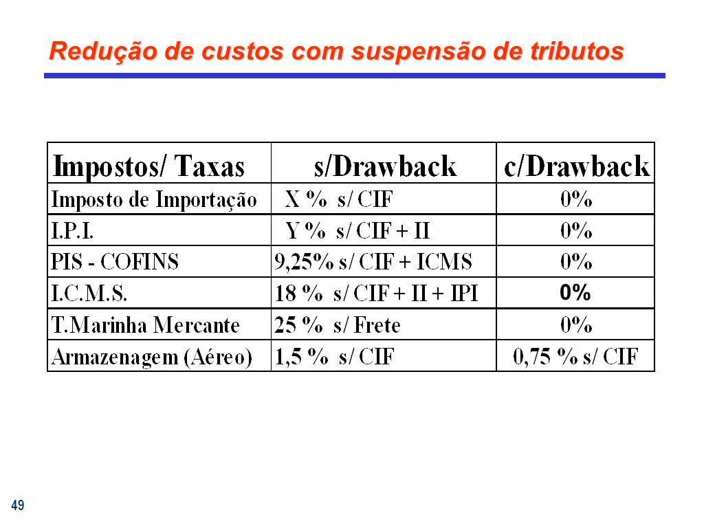 49 Redução de custos com suspensão de tributos 0%