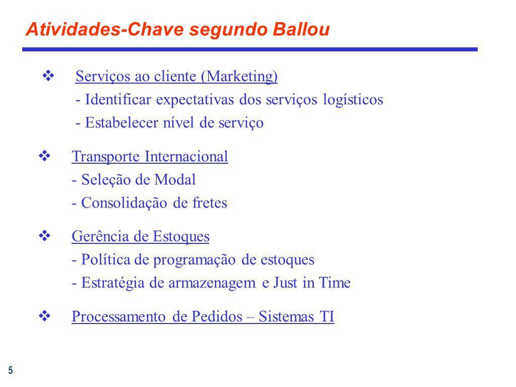 5 Atividades-Chave segundo Ballou Serviços ao cliente (Marketing) - Identificar expectativas dos serviços logísticos - Estabelecer nível de serviço Tr