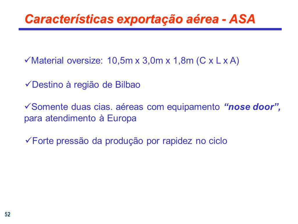 52 Características exportação aérea - ASA Material oversize: 10,5m x 3,0m x 1,8m (C x L x A) Somente duas cias. aéreas com equipamento nose door, para