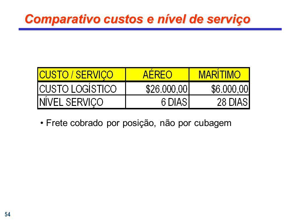 54 Comparativo custos e nível de serviço Frete cobrado por posição, não por cubagem