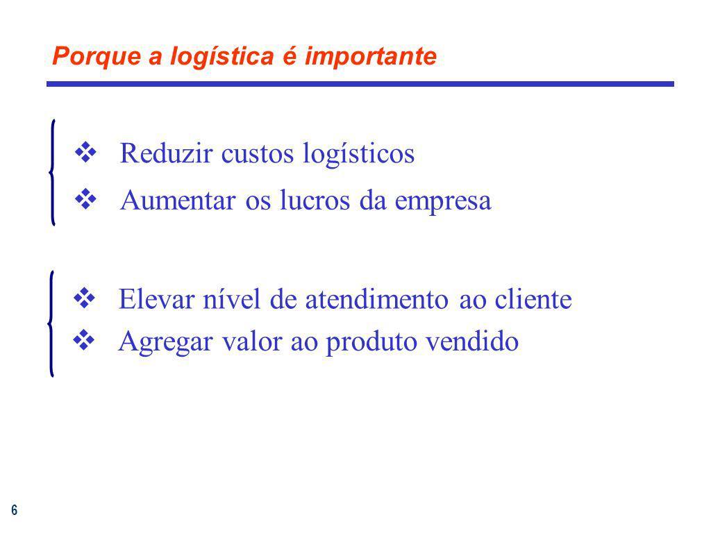 6 Porque a logística é importante Reduzir custos logísticos Aumentar os lucros da empresa Agregar valor ao produto vendido Elevar nível de atendimento
