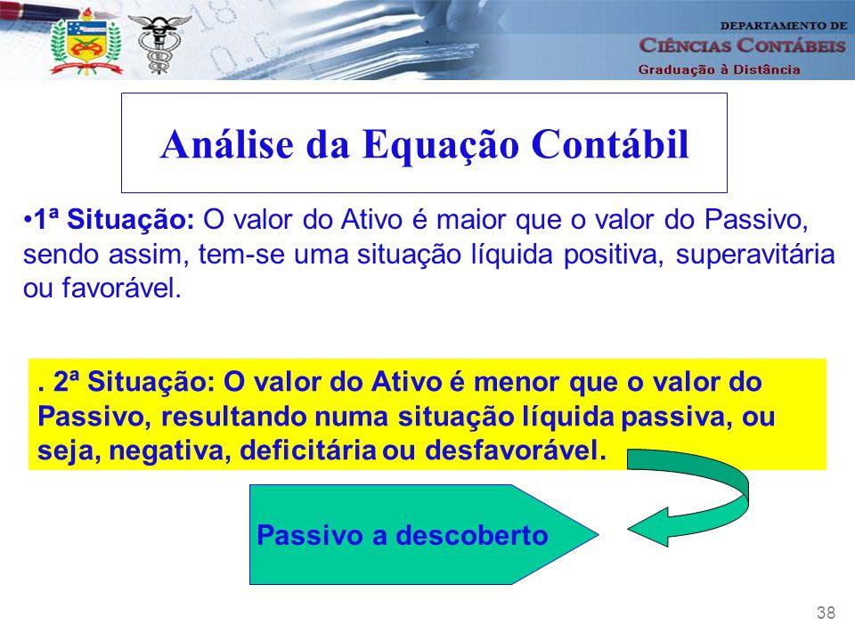 39 Análise da Equação Contábil 3ª Situação: O valor do Passivo e do Ativo são iguais, resultando numa situação nula ou compensada.