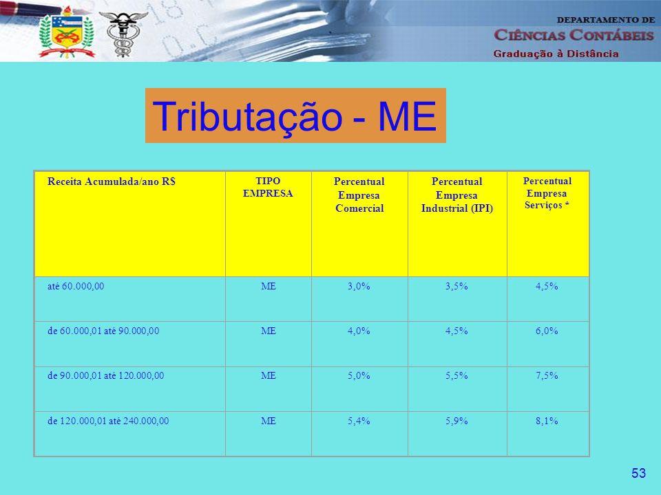Receita Acumulada/ano R$ TIPO EMPRESA Percentual Empresa Comercial Percentual Empresa Industrial (IPI) Percentual Empresa Serviços * até 60.000,00ME3,0%3,5%4,5% de 60.000,01 até 90.000,00ME4,0%4,5%6,0% de 90.000,01 até 120.000,00ME5,0%5,5%7,5% de 120.000,01 até 240.000,00ME5,4%5,9%8,1% Tributação - ME